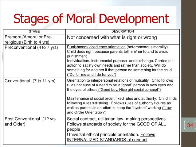 morality development 0 19 Sequence of moral development beyond adolescence into adulthood murphy/   thus the finding of 92% progression and 0% regression from age 19 to age.