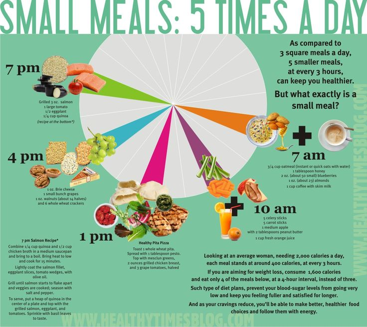 5 Meals A Day....FYI for those wondering about a schedule for meals and what you should be eating at each meal.