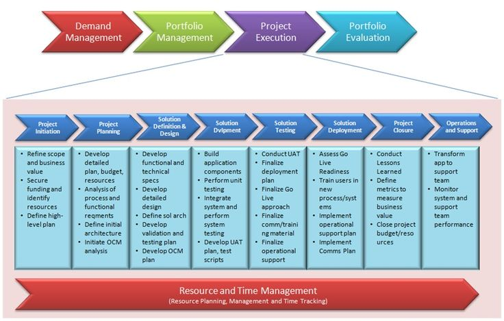 Project management methodology project management for Project management methodology template
