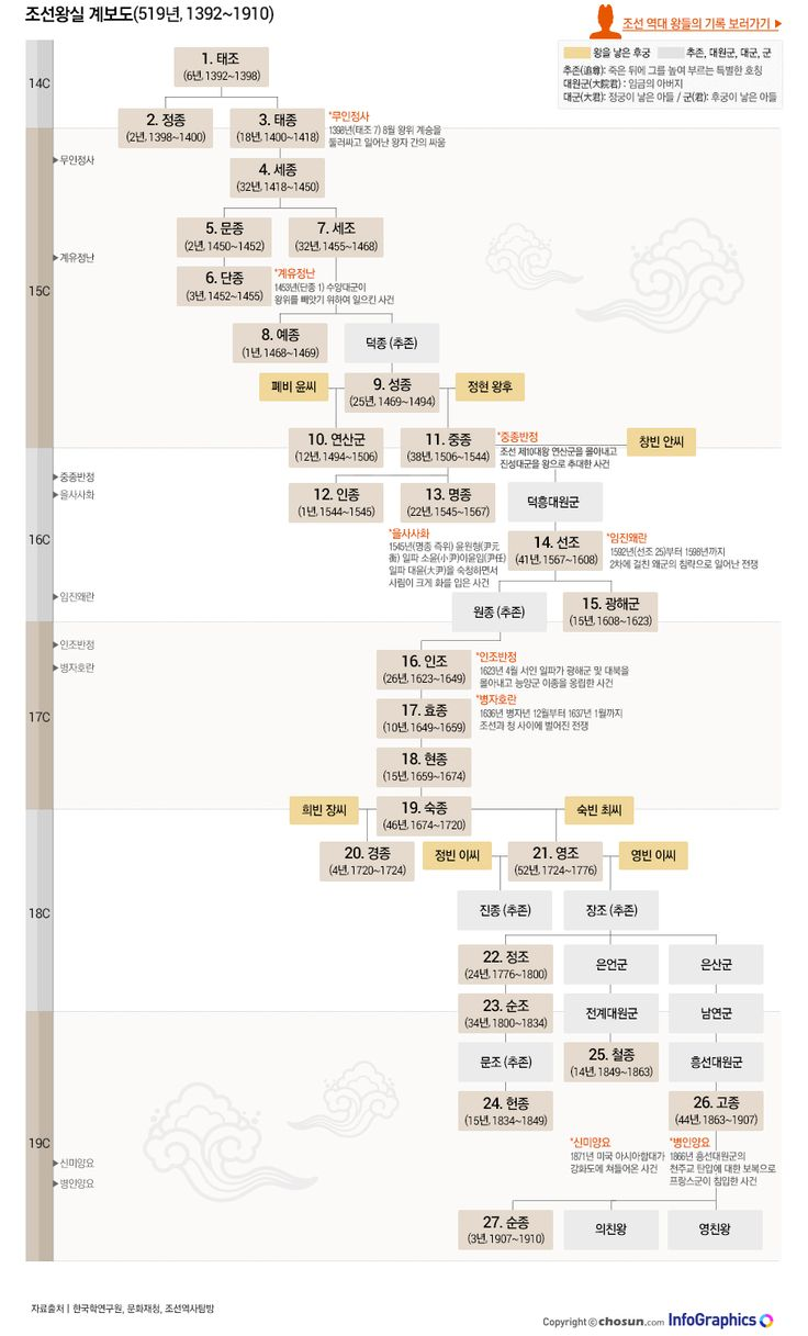 AT A GLANCE: gyebodo Joseon Dynasty Joseon datkeom Information Graphics