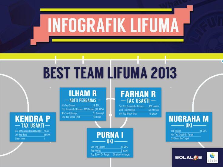 Futsal Infographic Lifuma Best Team 2013