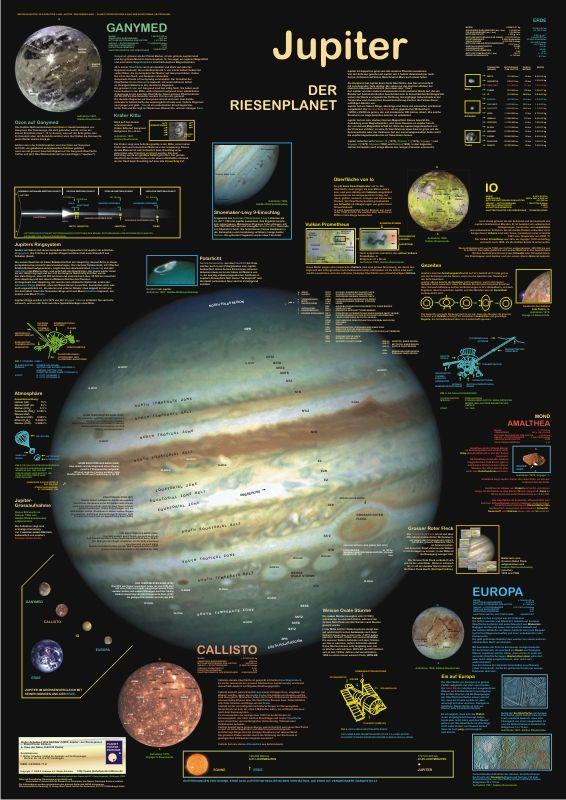 Jupiter - the giant planet