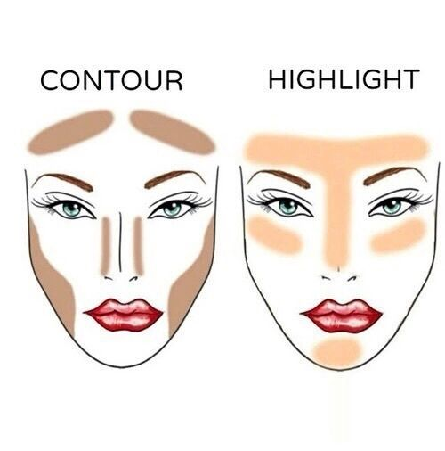 tutorial contouring: contour e highlight