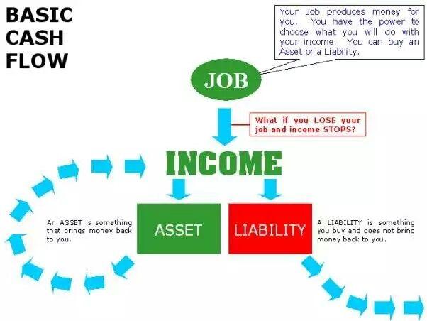 "Learn the difference between earning money and investing money in ""Rich Dad, Poor Dad by: Robert Kiyosaki #robertkiyosaki #kurttasche #successwithkurt"