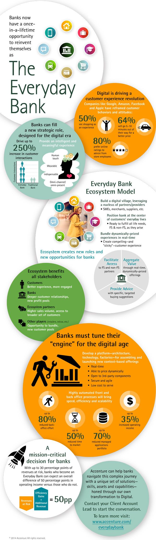 150 best banking images on pinterest finance innovation and the everyday digital bankaccenture infographic malvernweather Images