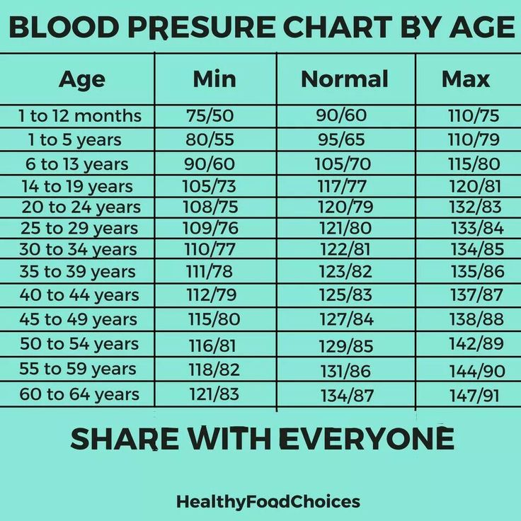 Blood Pressure By Age Hbp T