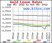 Gold, Silver, Gold Price, Silver Price, Gold Rate, Gold News   Kitco