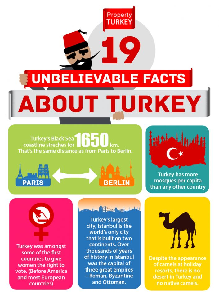 I've found this infographic this very morning while I was planning my trip to Turkey. It features 19 interesting and fun facts about the country. My favorite is the turkey bird one at the end :D #travel #turkey #infographic