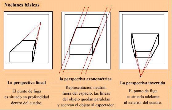 perspectiva lineal y perspectiva invertida - Buscar con Google