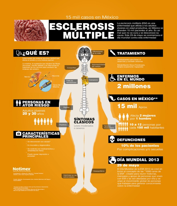 29 de Mayo - Día Mundial de la Esclerosis Múltiple con el objetivo de destacar la importancia de atender a las necesidades específicas del colectivo de enfermos que la padecen, así como informar al público acerca de la enfermedad y la importancia del diagnóstico temprano.