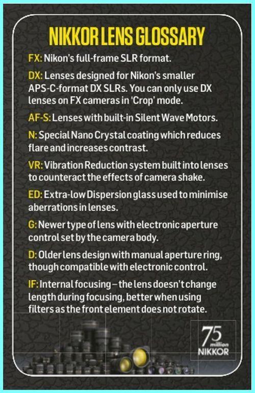 Nikon Lens cheat sheets Nikon Lens Glossary