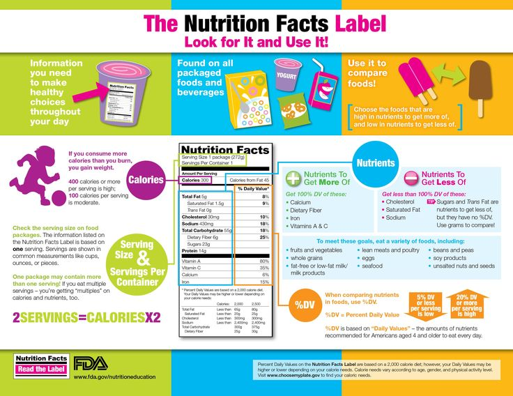 11 Best Nutrition Facts Label Images On Pinterest Food Labels