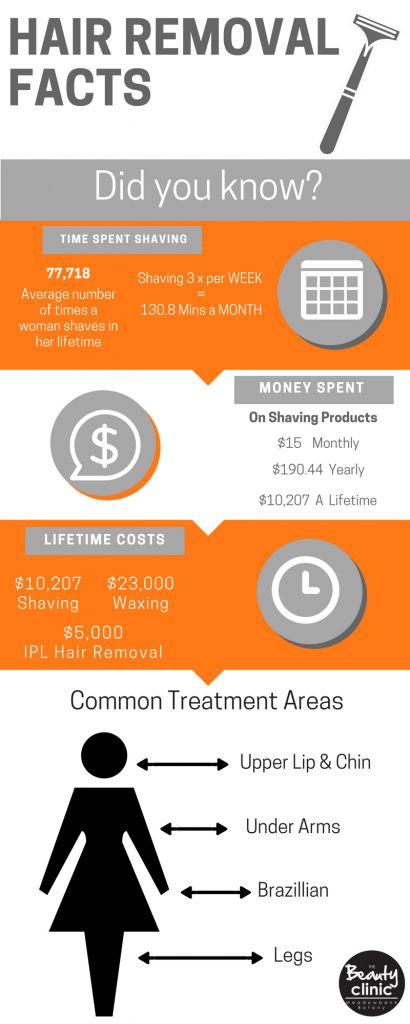 IPL Hair Removal Facts infographic waxing? Shaving? Money?  IPL Hair removal saves time & Money!