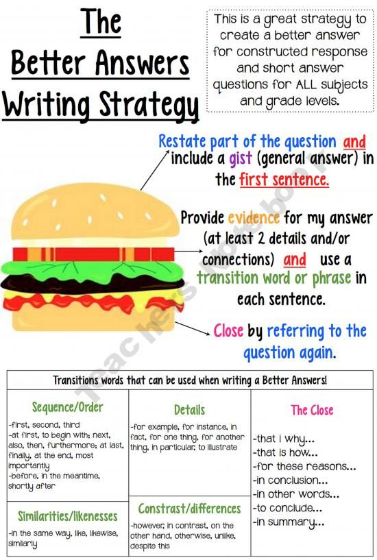 Helpful writing strategy poster. Hints for transitioning words and how to form a response that has a topic sentence, evidence, and closure.