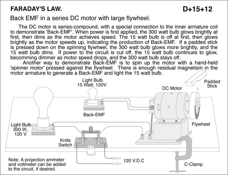 The counter-electromotive force (abbreviated counter EMF, or CEMF),[1] also known as the back electromotive force, is the voltage, or electromotive force, that pushes against the current which induces it. CEMF is the voltage drop in an alternating current (AC) circuit caused by magnetic induction (see Faraday's law of induction, electromagnetic induction, Lenz's Law). For example, the voltage drop across an inductor is due to the induced magnetic field inside the coil