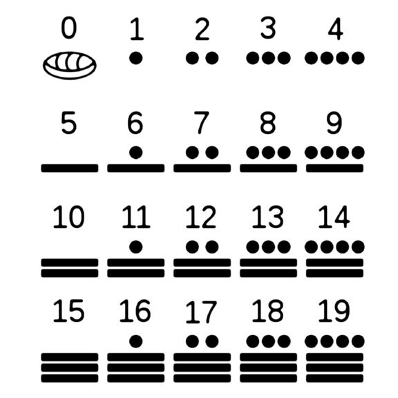 Mayan numbers 0-19,symbol atop means 20x that number plus