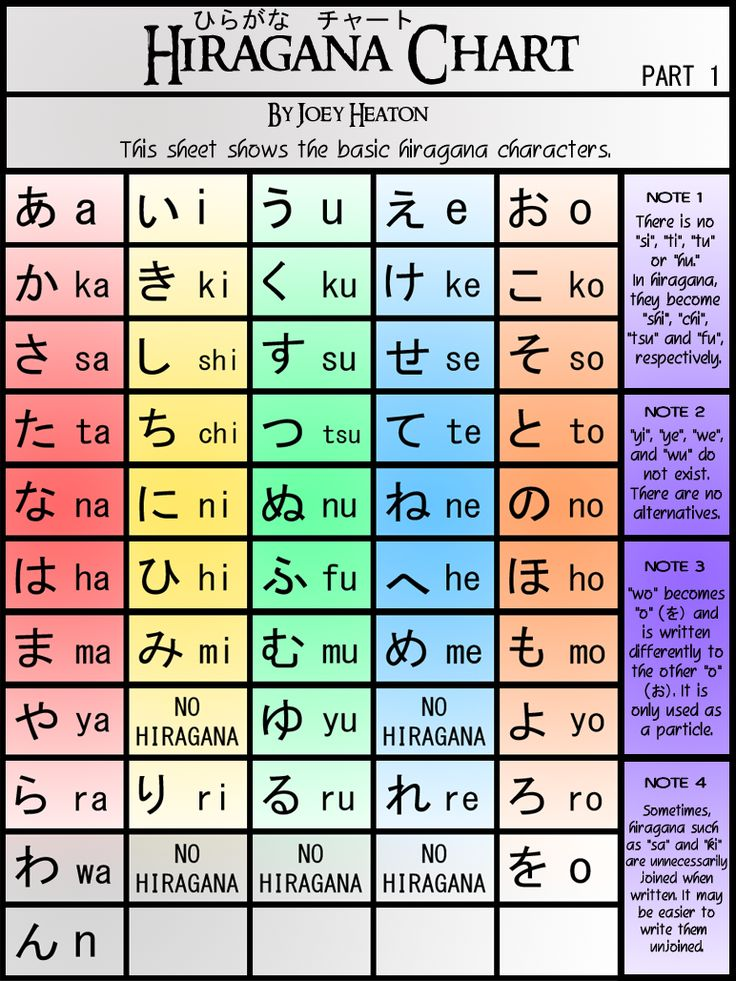 Hiragana Chart Part 1 ver. 2 by TreacherousChevalier.deviantart.com on @deviantART