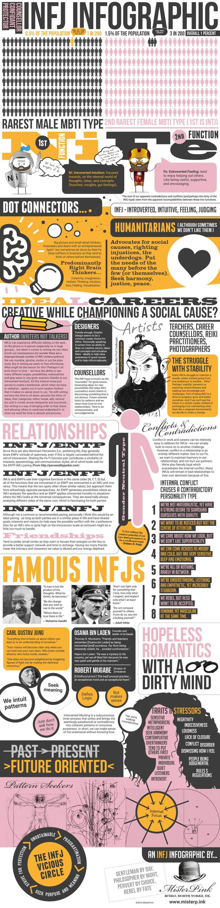 images about oh captain my captain jfk infj infographic truly one of the best and most complete descriptions of infj i
