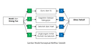 Sistem Sekolah Pintar (Smart School)