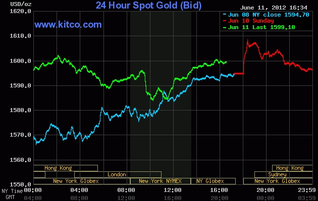 Live 24 hours gold chart.  Sell it while it's HOT!!!