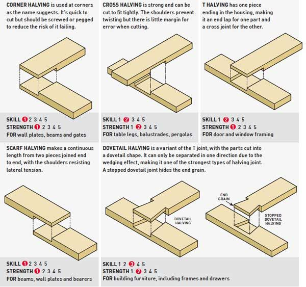 Types of halving joints - halving joints are most often cut at 90' although they can be cut at different angles | Reader's Digest New Zealand