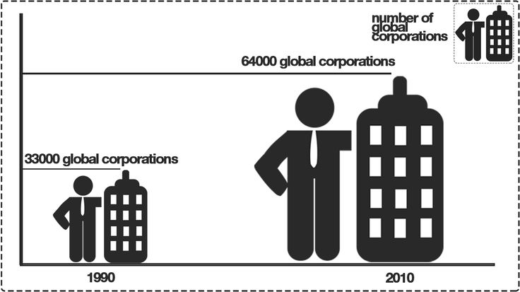 Graphics Kenneth Buddha Jeans. Increase number of corporations last 20 years