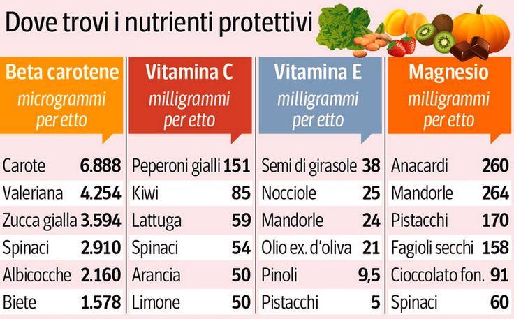 La natura mette a disposizione tantissimi alimenti utili per il nostro benessere, vediamo allora le proprietà del cibi, consigli utili.