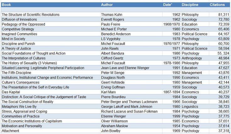citations table 1