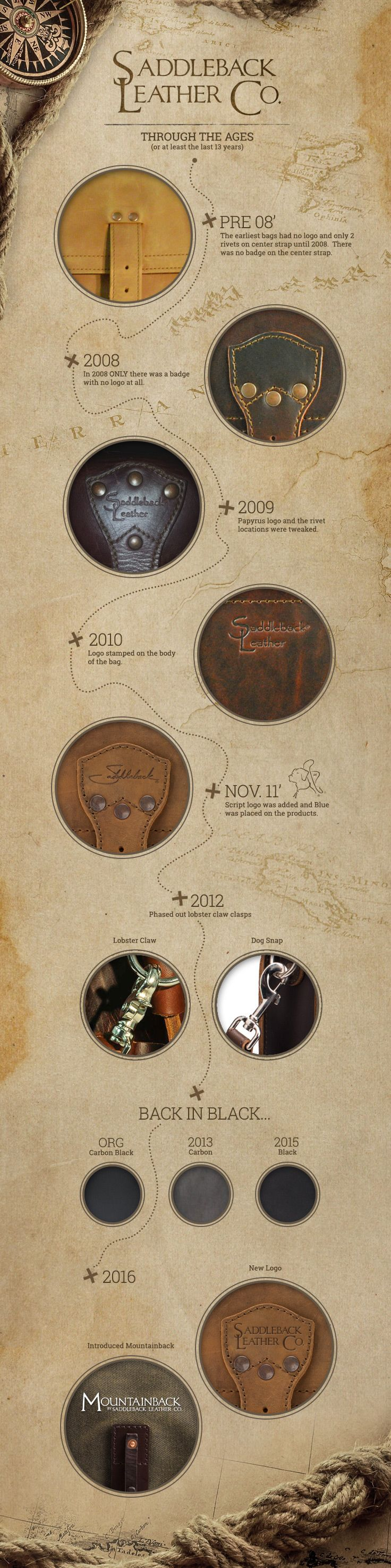 Saddleback Leather Co., a brief history
