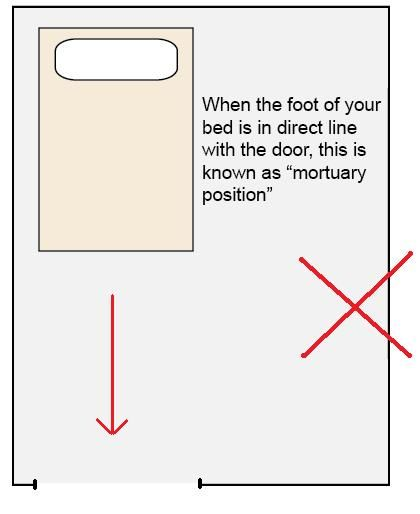 17 best images about feng shui on pinterest feng shui - Bed placement rules ...
