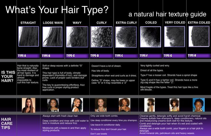 1000+ Ideas About Natural Hair Type Chart On Pinterest