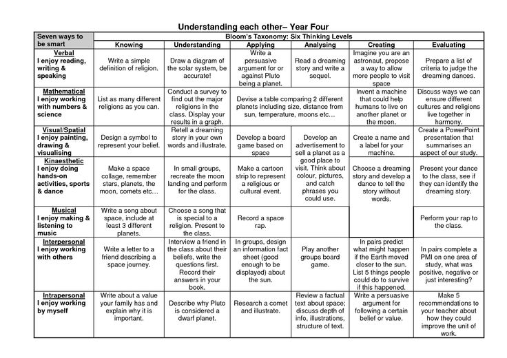 Top 28 ideas about questioning on pinterest language in for Bloom taxonomy lesson plan template