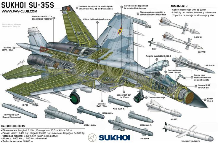 Sukhoi Su-35 | ... nuevo interés en el avión de combate Sukhoi Su-35 | Foro Meristation