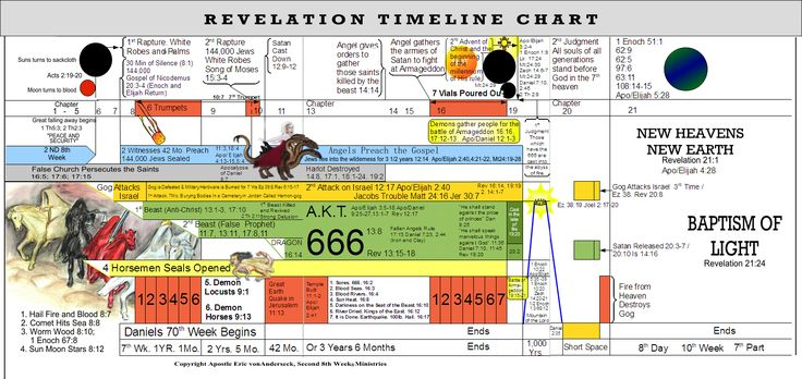 Revelation End Time Timeline Chart | Second 8th Week Ministries | Covenant Faith Charts & Illustrations