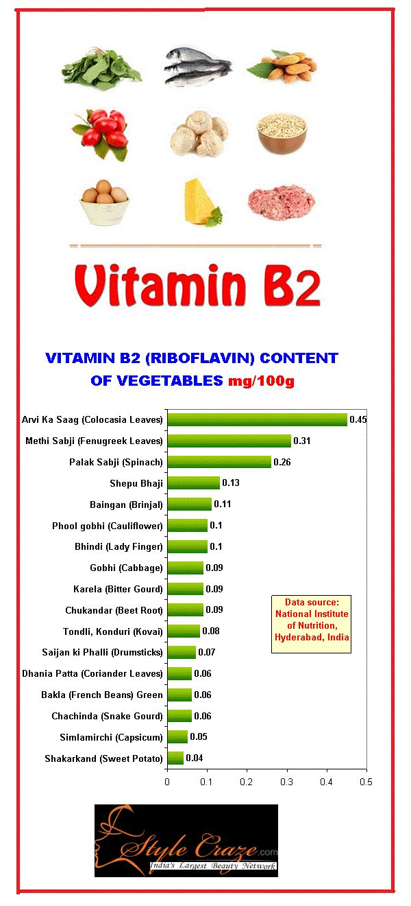17 Best images about B2 (Riboflavin) on Pinterest ...
