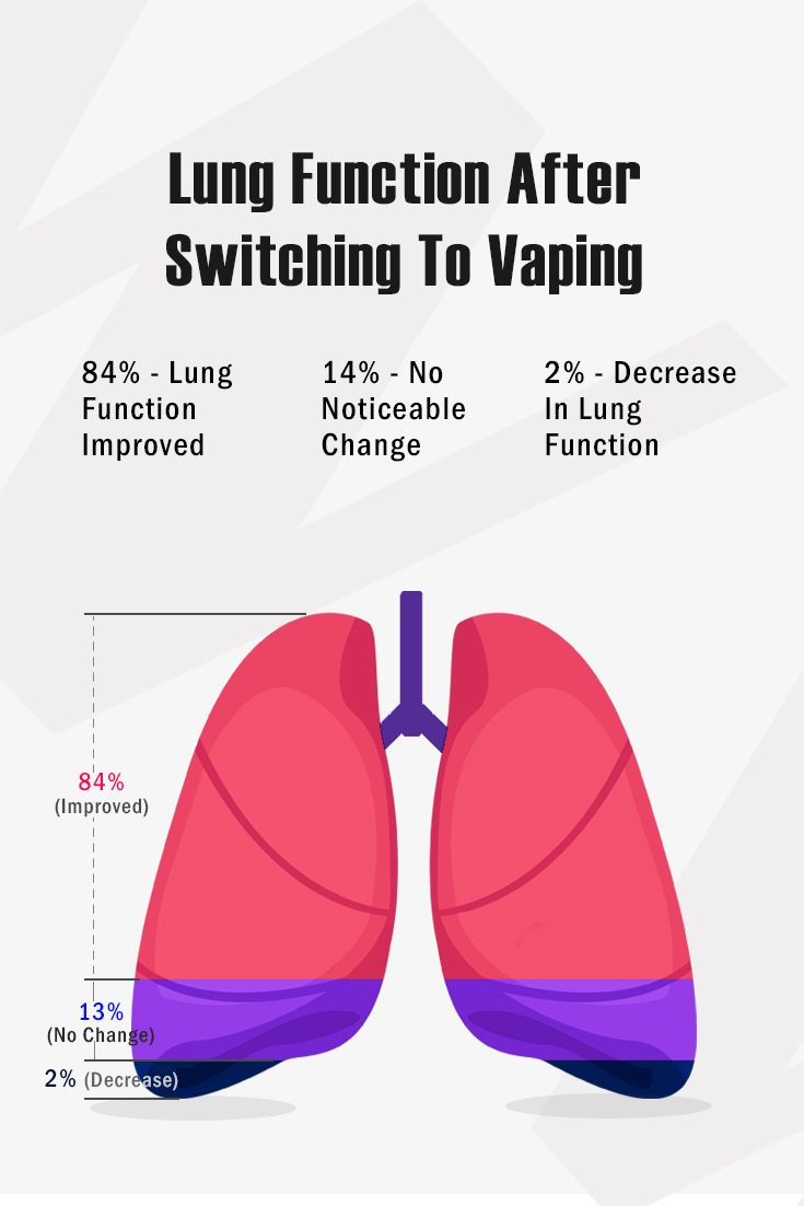 Vape Helps With Lung Function Vape Vape Mods Lunges