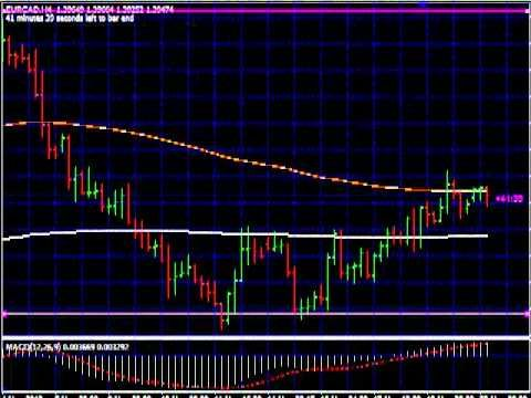 Forex Trading Strategies, join our million dollar trading challenge!
