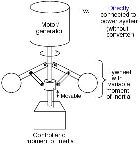 A fixed speed flywheel energy storage system