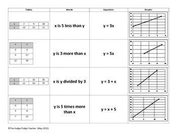 equation assessment and algebra on pinterest. Black Bedroom Furniture Sets. Home Design Ideas