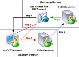 Because the protection comes from the cloud, it simply means you will be able to secure your Active Directory in real time. The VIS Federation Services can send customizable emails or alerts to notify administrators and inform them in real time in case of events such as denial of service attack and failed attempts on an account in a span of time.