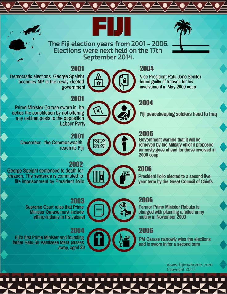 Fiji the election years from 2001 - 2006.  Fiji infographic. Visit our blog: https://www.fijimyhome.com  Visit our YouTube: https://www.youtube.com/channel/UC-37rjYwFMxpEAxhqs-wFew