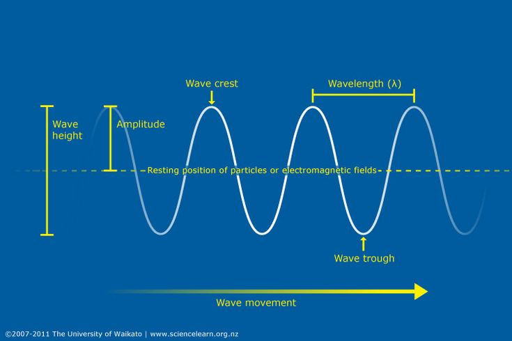 Waves – such as light waves, sound waves, water waves, heat waves, radio waves and microwaves...This article explains the fundamental characteristics of waves that help us understand their behaviour.