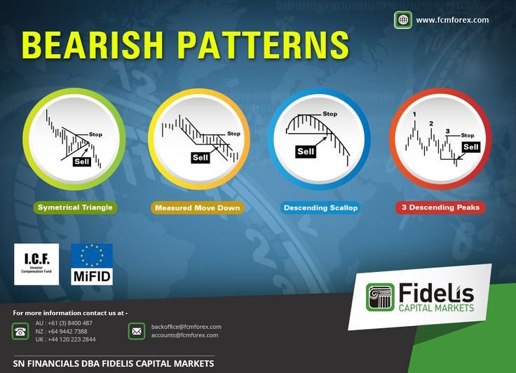 Bearish Patterns  For forex trading or currency trading please visit http://fcmforex.com/  #forextrading #currencytrading #highimpactdata #forexevents #fidelis #USD #Britain #India #Cyprus #Auckland #capital #UK #Brazil #Germany #Argentina #France #Canada #Mumbai #Mexico #Netherlands #Nigeria #Australia #Chile #Singapore #Bangladesh #Delhi #Kolkata #Chennai #Bangalore #USA