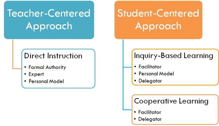 This website provides two different methods of teaching: Teacher-Centered Approach and  Student-Centered Approach. It also describes what direct instruction is and the different types of learning. It is a very informational site for teachers.