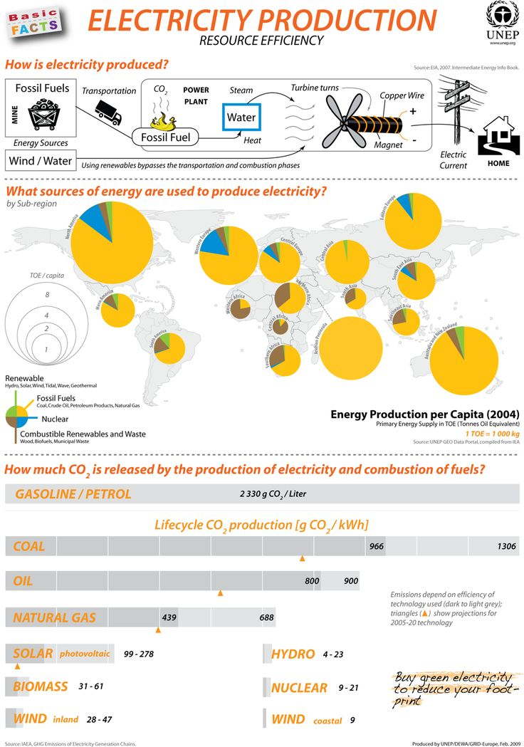 Energy production country by country infographic for Facts about energy efficiency