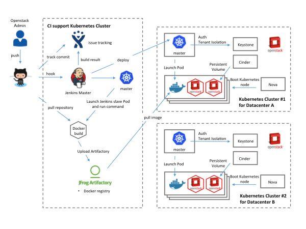 OpenStackとKubernetesを利用したマルチプラットフォームへのCI環境 - Yahoo! JAPAN Tech Blog