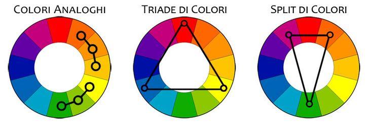 #curiosità dei colori in pubblicità, comunicazione e design. Come scegliere le combinazioni di colori e usarle per comunicare. AT&ACME comunicazione  #ateacme #teoriadeicolori #curiosità