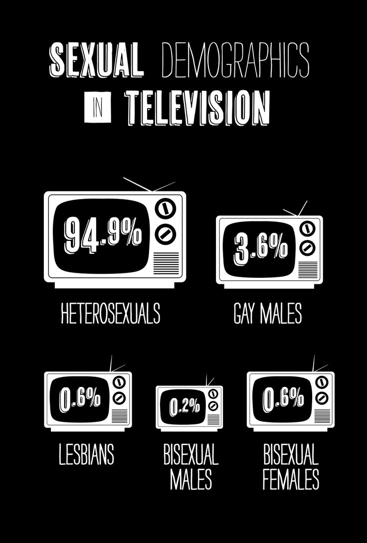 "The demographics of television characters' sexual orientations, from ""Pop Culture Freaks."" (findings)"