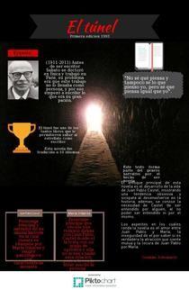 infografia El Tunel Gonzalo Sotomayor  | Piktochart Infographic Editor