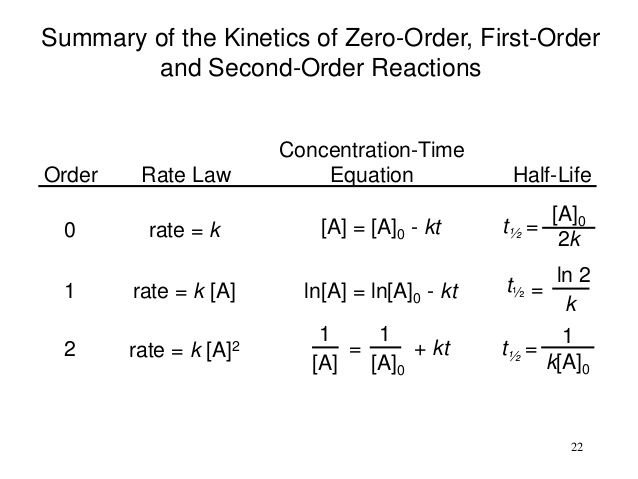 Kinetics Ppt In 2020 Chemical Kinetics Physical Chemistry Chemical Equation
